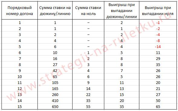 stavka-na-to-chto-budet-dvojnik-iz-odnoj-dyuzhinylinii-tablica_1