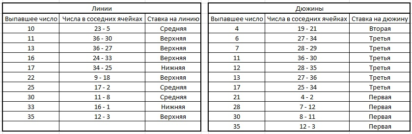 strategiya-dogona-dyuzhinlinij-v-live-ruletka-kotorye-naxodyatsya-vokrug-yachejki-vypavshego-chisla (tablica)